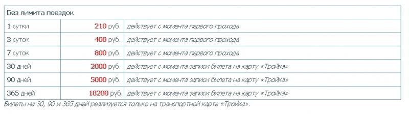 Помогите разобраться с системой оплаты городского транспорта в Москве