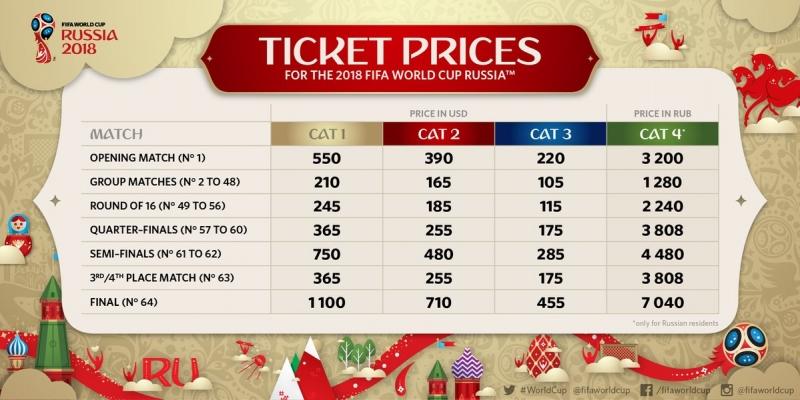 Чемпионат мира футбол Россия 2018