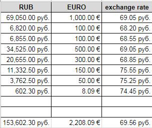 Как пролюбить €3000 или Брюссель > Люксембург > Париж