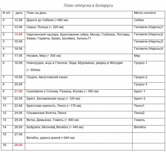 Прошу доброжелательной рецензии плана поездки по Беларуси