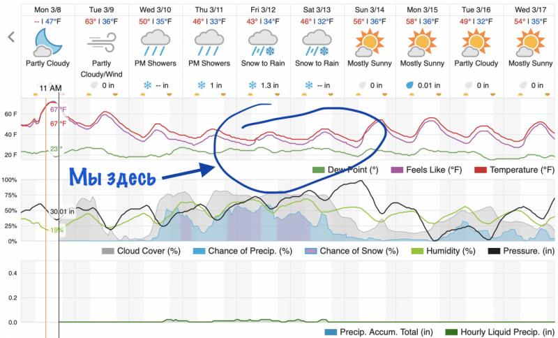 Холодный март 2021-го. Бэкпэкинг к югу через юго-запад, когда что-то идёт не так