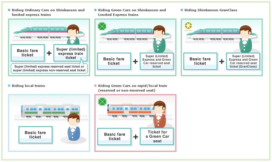 FAQ: Японские ж/д, типы поездов, сайт Hyperdia