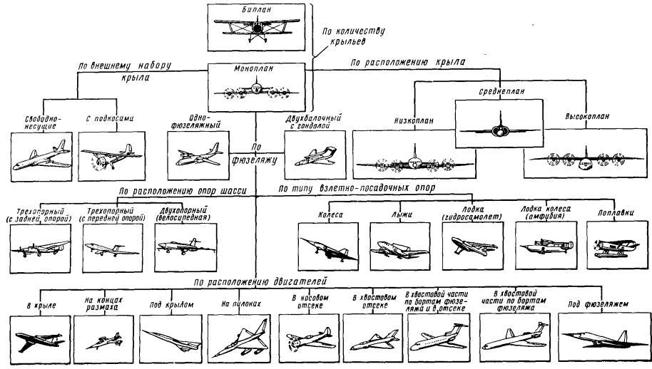 В зависимости от расположения оперения различают: самолёты стандартной схемы, у которых стабилизатор и киль...